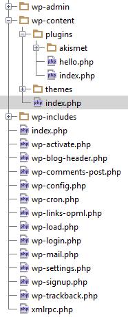 Estructura de archivos wordpress